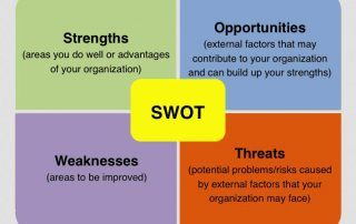 SWOT analysis as per ISO 9001